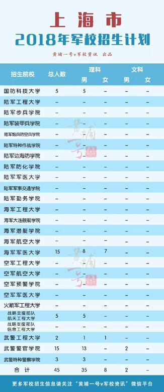 2018年上海市军校招生计划(已公布)