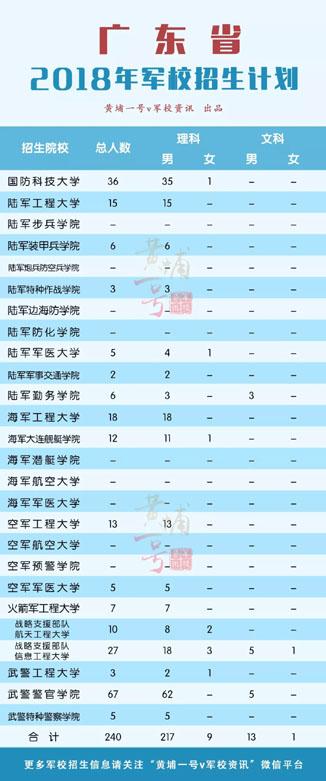 2018年广东省军校招生计划(已公布)