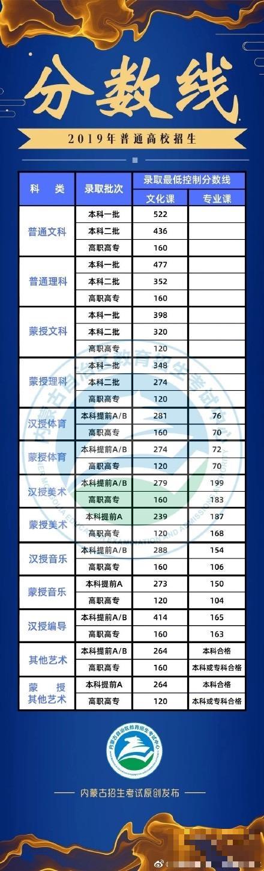 内蒙古2019高考分数线公布:文科一本522分 理科一本477分