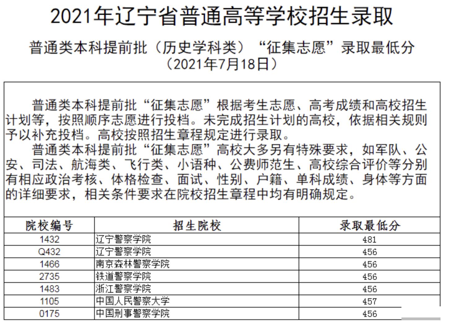 """辽宁:2021年普通高等学校招生录取普通类本科提前批""""征集志愿""""录取最低分"""